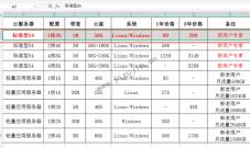 WPS表格中怎么快速从第二行(列)选定到最后一行(列)的数据内容?